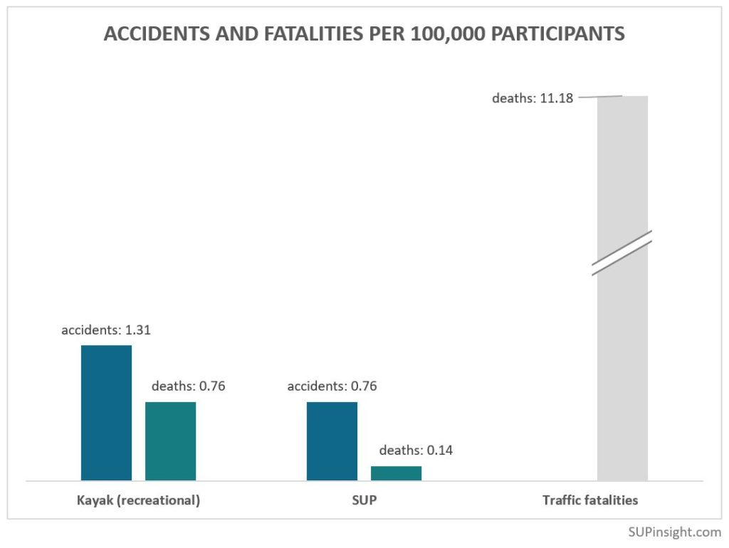SUP has less accidents/fatalities per 100,000 participants than kayaking or even US traffic