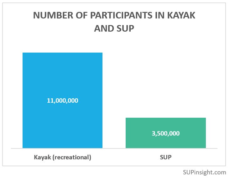 Kayaking has more than 3x as many participants as SUP